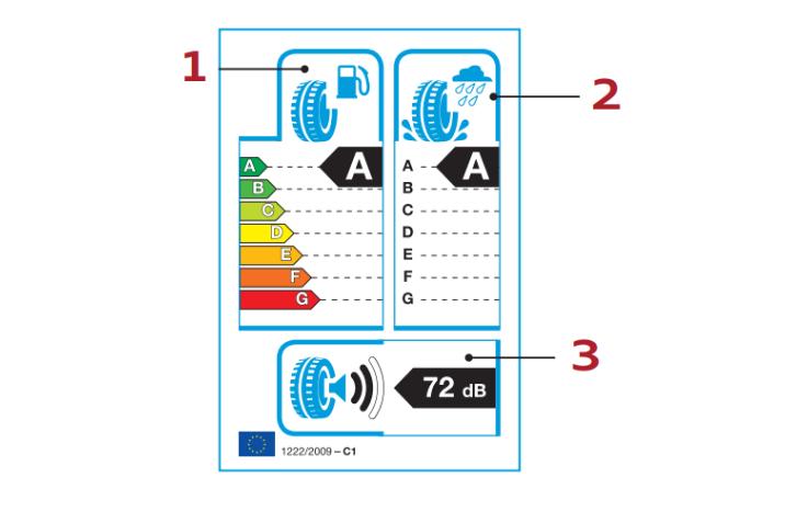 EU oznaka za gume